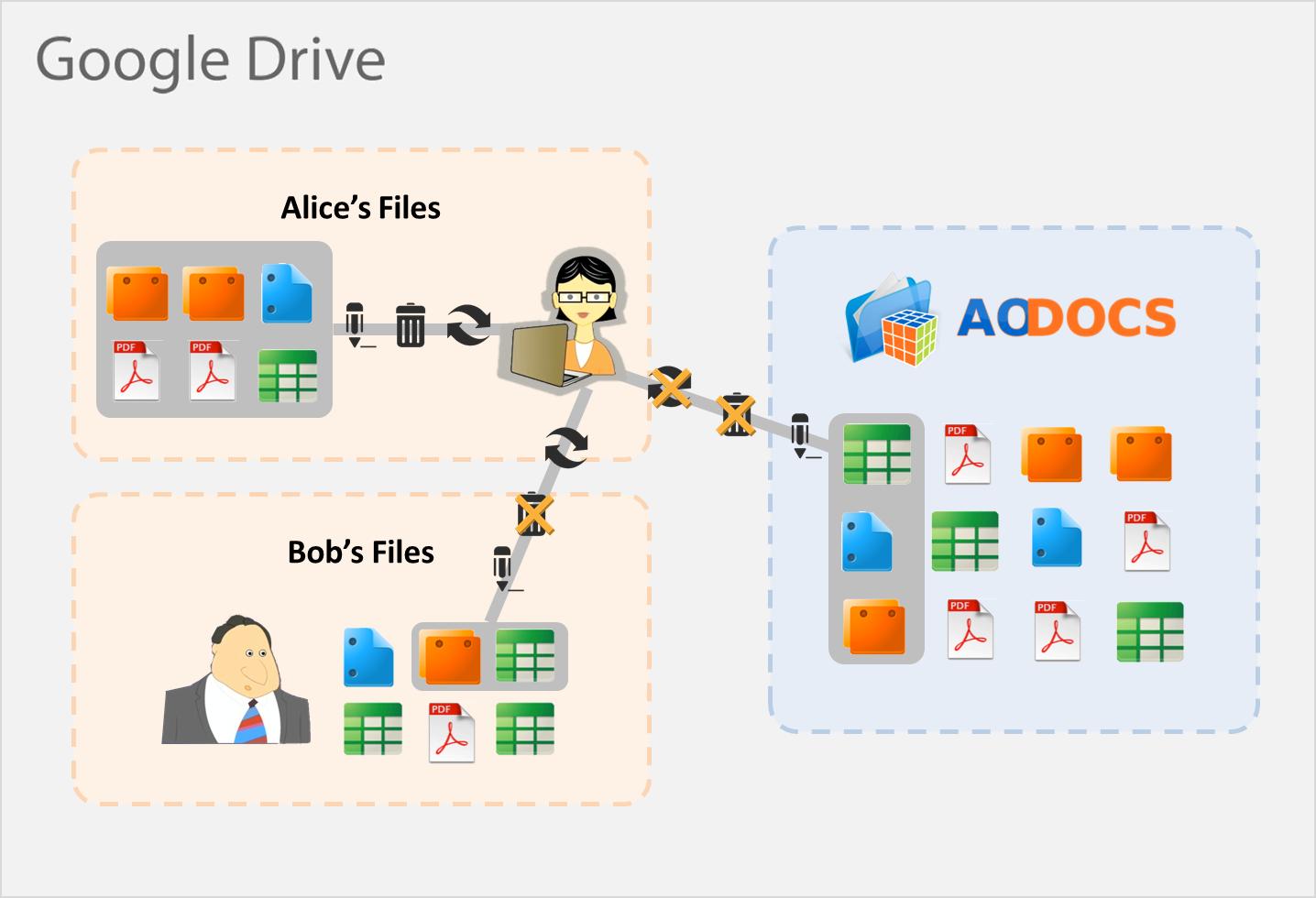 AODocs Google Drive Scholarium