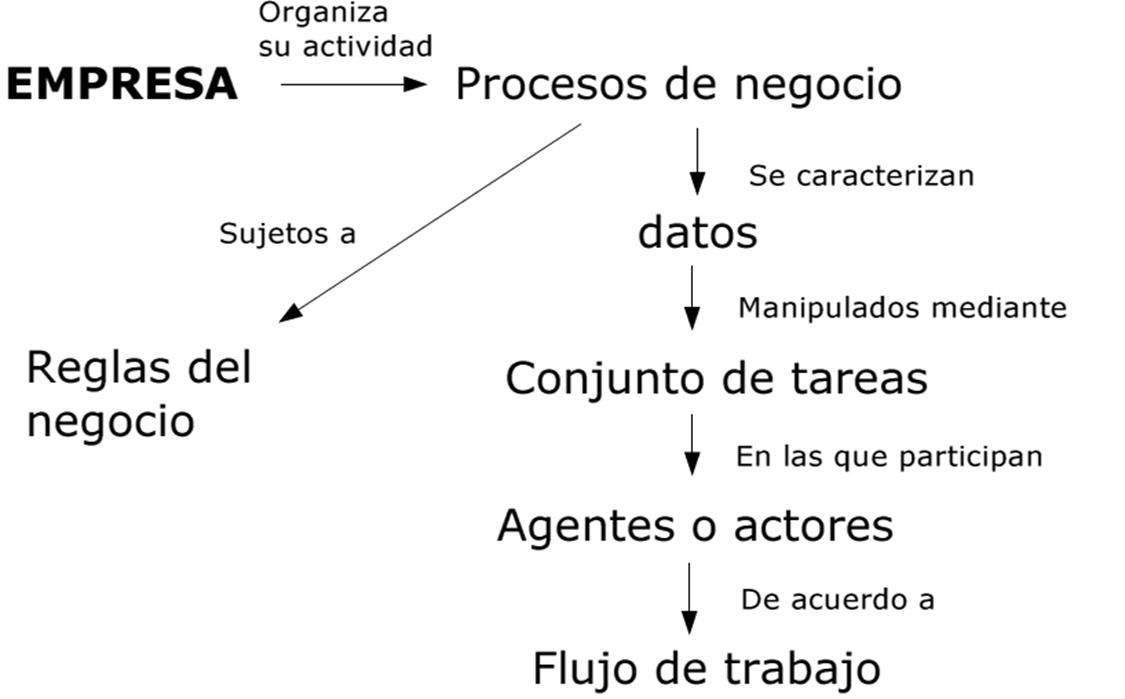 Analisis de Negocio - BA - ScholariumSAS