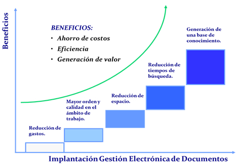 gestion_documental_beneficios_scholarium